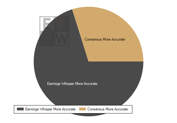 Earnings Whisper numbers have been the most accurate published earnings expectation 71.5% of the time