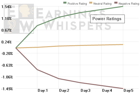 Earnings Whispers' Power Rating measures the short-term strength or weakness following an earnings announcement